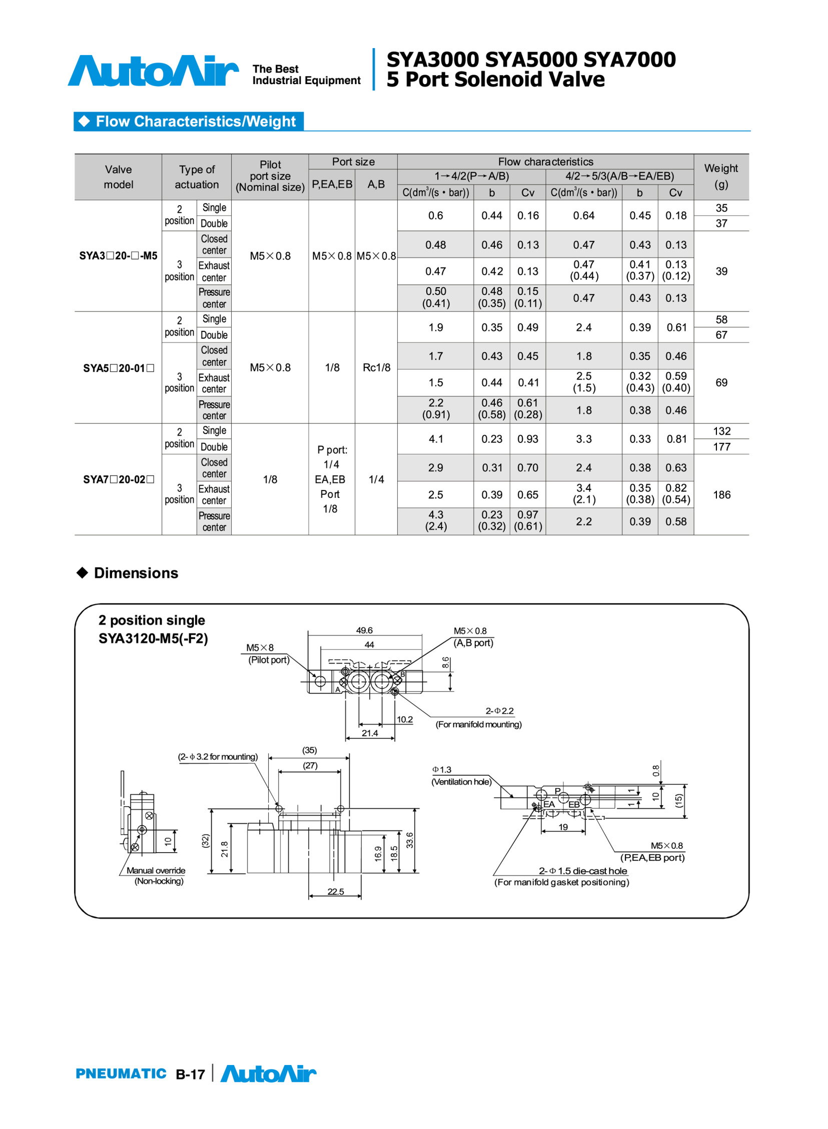 Solenoid valve(17)(1)