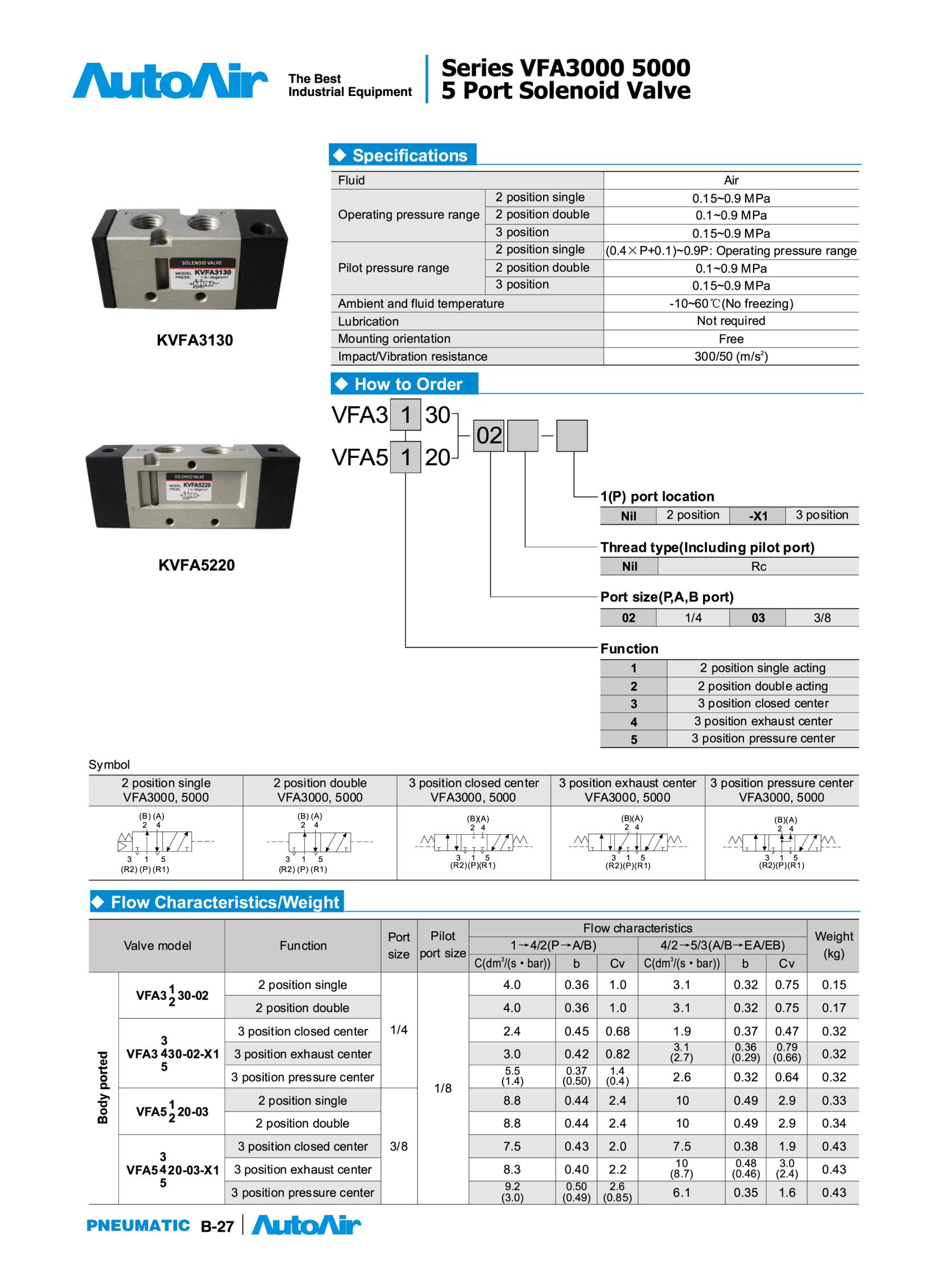 Solenoid valve(27)(1)