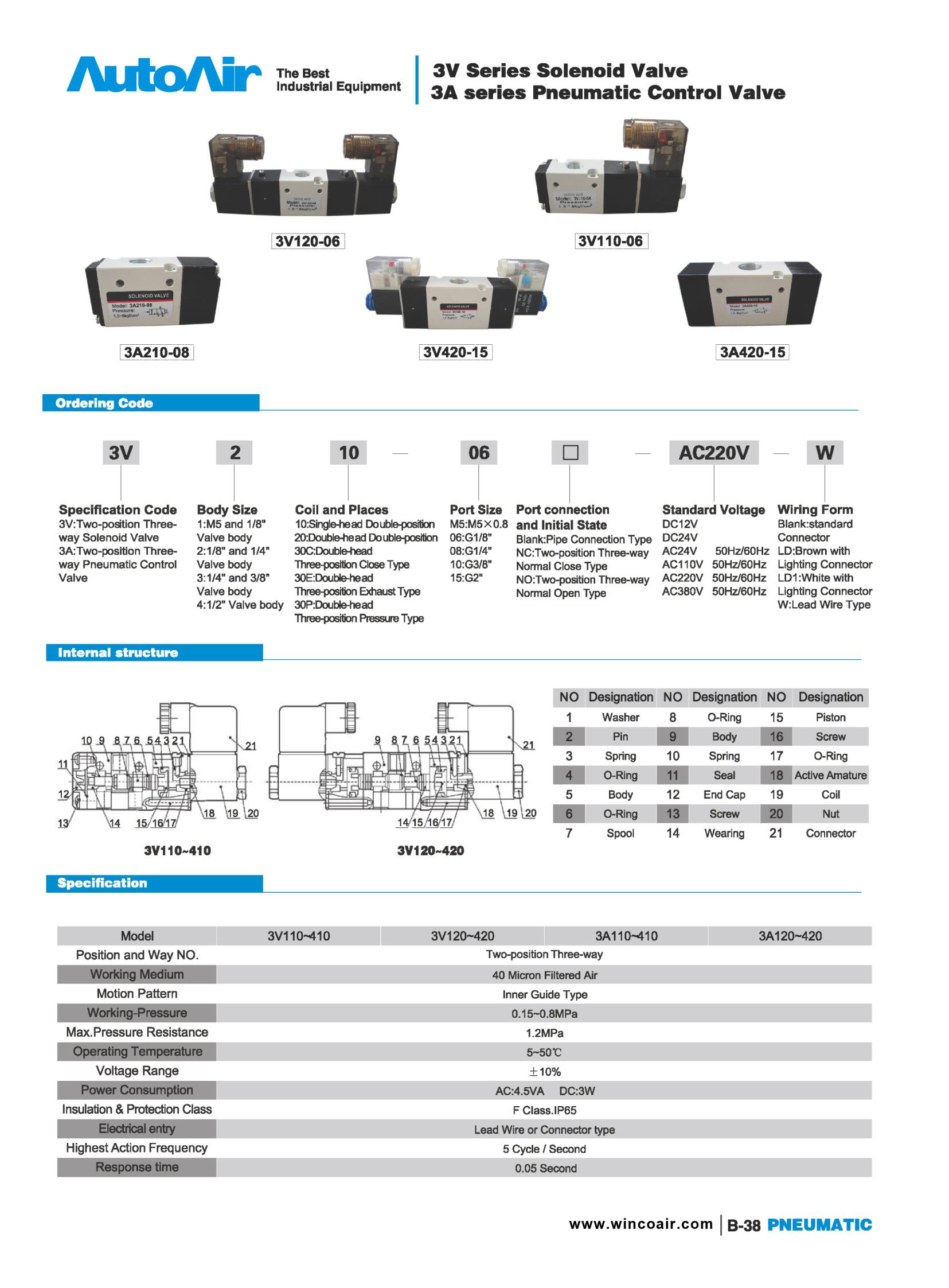 Solenoid valve(38)(1)